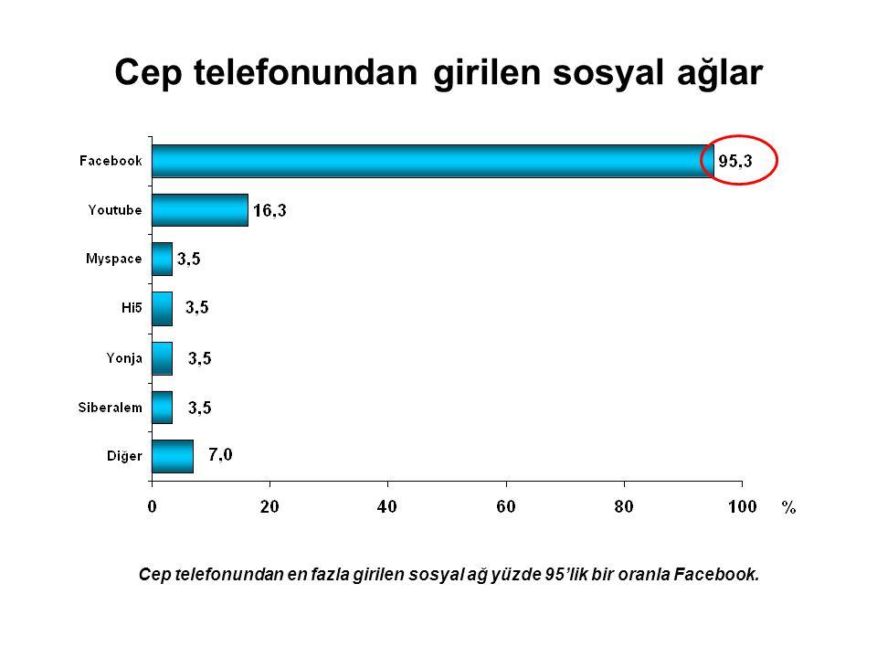Cep telefonundan girilen sosyal ağlar Cep telefonundan en fazla girilen sosyal ağ yüzde 95'lik bir oranla Facebook.