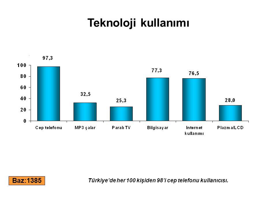 Teknoloji kullanımı Baz:1385 Türkiye'de her 100 kişiden 98'i cep telefonu kullanıcısı.
