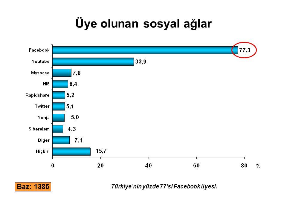 Üye olunan sosyal ağlar Baz: 1385 Türkiye'nin yüzde 77'si Facebook üyesi.