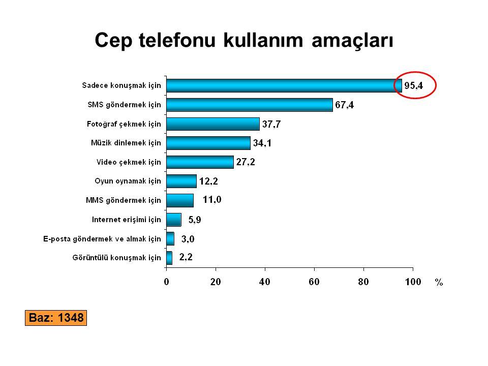 Cep telefonundan sosyal ağlara girme Baz: 1348 Türkiye'de cep her 100 kişiden 7'si şu anda cep telefonundan sosyal ağlara girmek için cep telefonunu kullanıyor.
