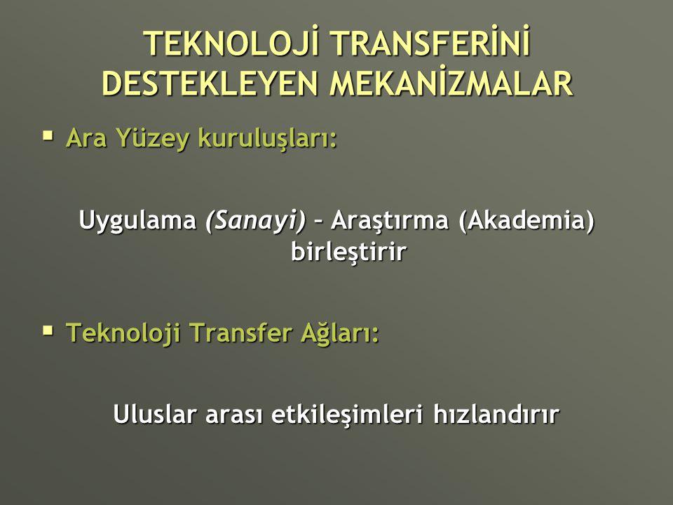 TEKNOLOJİ TRANSFERİNİ DESTEKLEYEN MEKANİZMALAR  Ara Yüzey kuruluşları: Uygulama (Sanayi) – Araştırma (Akademia) birleştirir  Teknoloji Transfer Ağla