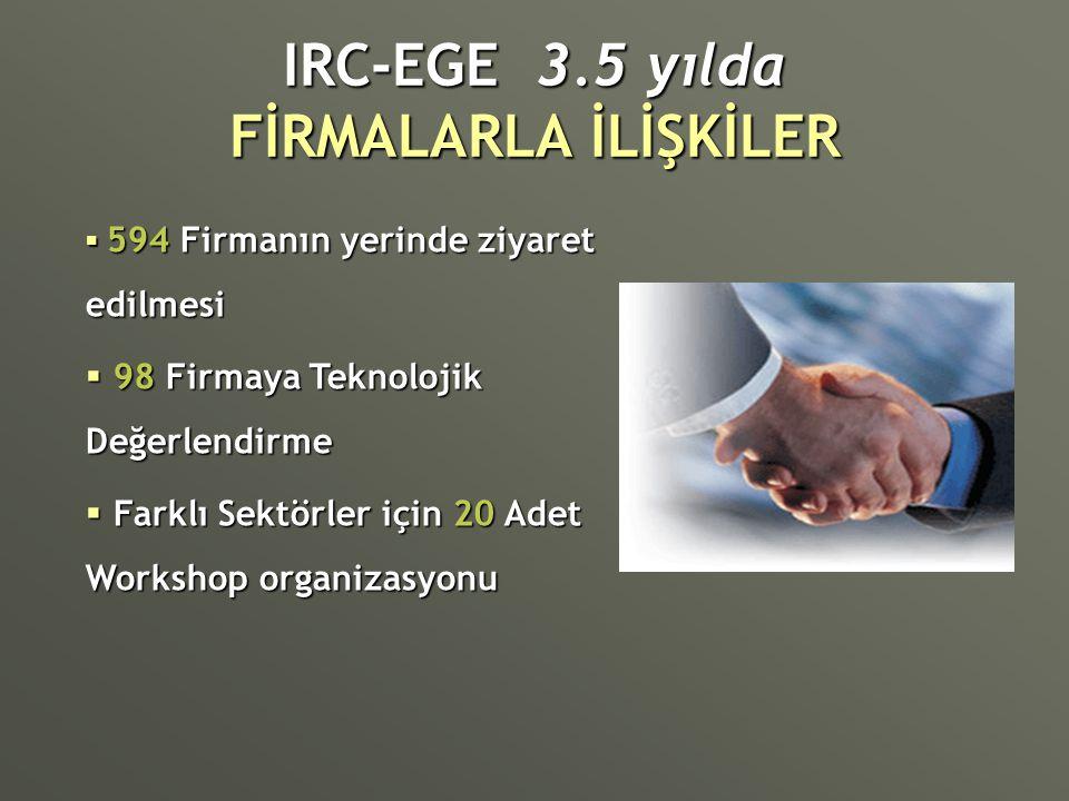 IRC-EGE 3.5 yılda FİRMALARLA İLİŞKİLER  594 Firmanın yerinde ziyaret edilmesi  98 Firmaya Teknolojik Değerlendirme  Farklı Sektörler için 20 Adet W