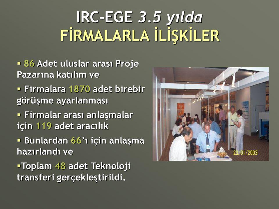 IRC-EGE 3.5 yılda FİRMALARLA İLİŞKİLER  86 Adet uluslar arası Proje Pazarına katılım ve  Firmalara 1870 adet birebir görüşme ayarlanması  Firmalar
