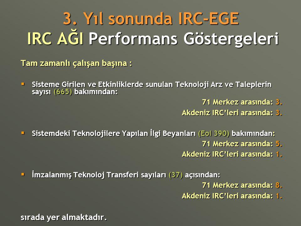 3. Yıl sonunda IRC-EGE IRC AĞI Performans Göstergeleri Tam zamanlı çalışan başına :  Sisteme Girilen ve Etkinliklerde sunulan Teknoloji Arz ve Talepl