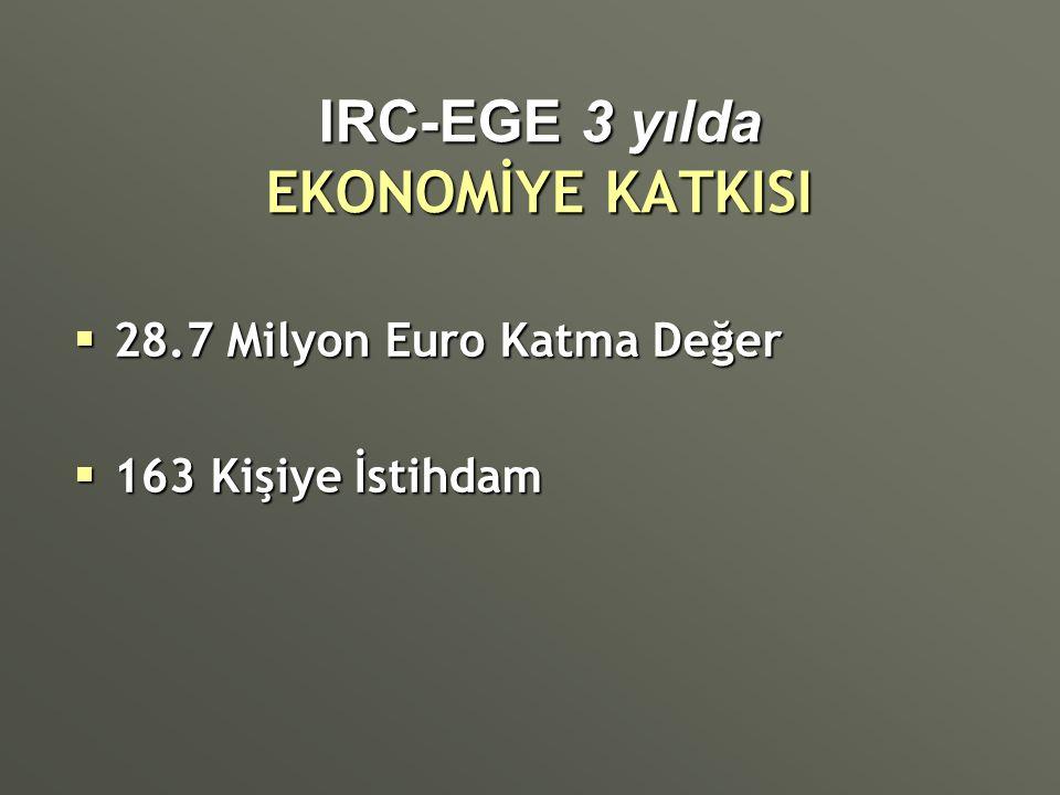 IRC-EGE 3 yılda EKONOMİYE KATKISI  28.7 Milyon Euro Katma Değer  163 Kişiye İstihdam