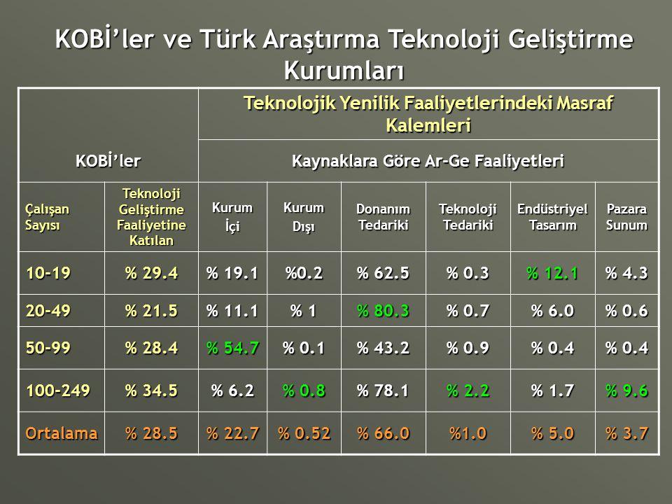 KOBİ'ler ve Türk Araştırma Teknoloji Geliştirme Kurumları Teknolojik Yenilik Faaliyetlerindeki Masraf Kalemleri KOBİ'ler Kaynaklara Göre Ar-Ge Faaliye