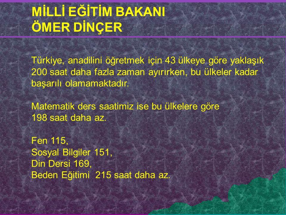 Türkiye, anadilini öğretmek için 43 ülkeye göre yaklaşık 200 saat daha fazla zaman ayırırken, bu ülkeler kadar başarılı olamamaktadır. Matematik ders