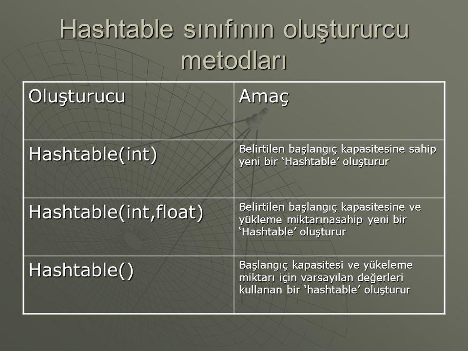 Hashtable sınıfı  'Hashtable' sınıfı, 'java.util' paketinde tanımlı soyut 'Dictionary' sınıf genişletir.  'Hashtable' yeni elemanlar eklendikçe büyü