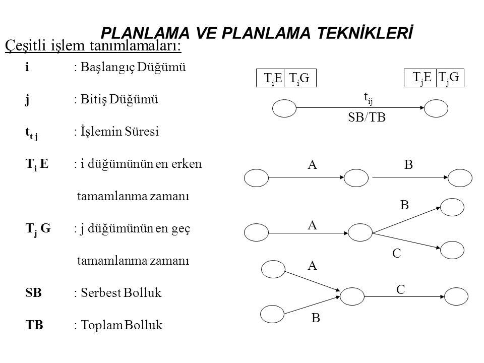 PLANLAMA VE PLANLAMA TEKNİKLERİ i: Başlangıç Düğümü j: Bitiş Düğümü t t j : İşlemin Süresi T i E: i düğümünün en erken tamamlanma zamanı T j G: j düğü