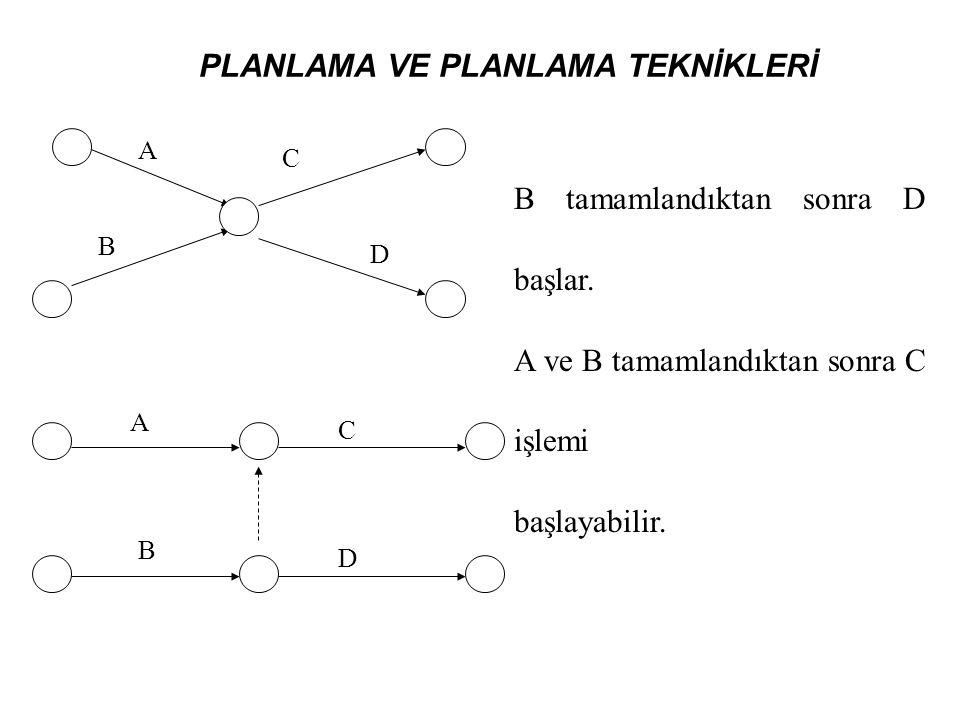 PLANLAMA VE PLANLAMA TEKNİKLERİ A B C D A B C D B tamamlandıktan sonra D başlar. A ve B tamamlandıktan sonra C işlemi başlayabilir.