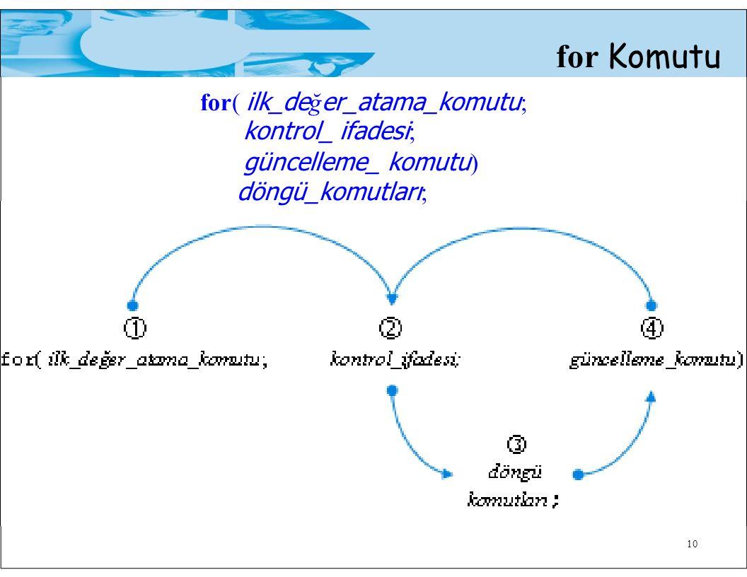 for Komutu for( ilk_de ğ er_atama_komutu ; kontrol_ ifadesi ; güncelleme_ komutu ) döngü_komutları ; 10
