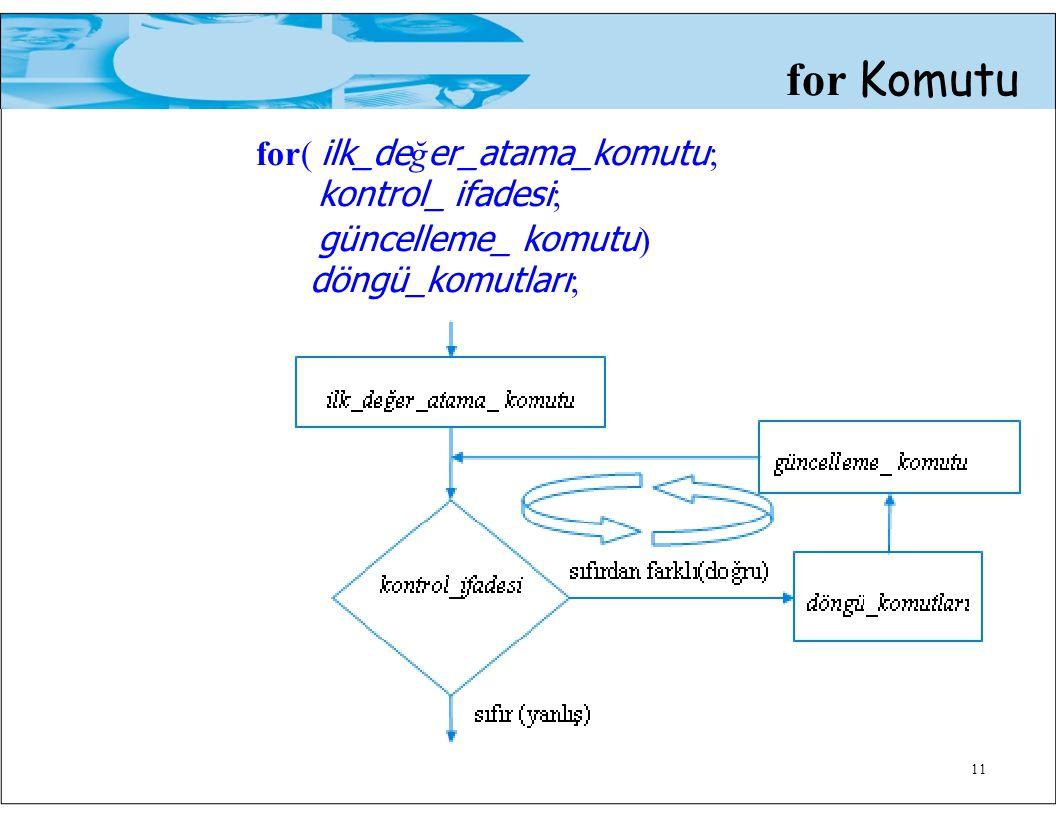 for Komutu for( ilk_de ğ er_atama_komutu ; kontrol_ ifadesi ; güncelleme_ komutu ) döngü_komutları ; 11