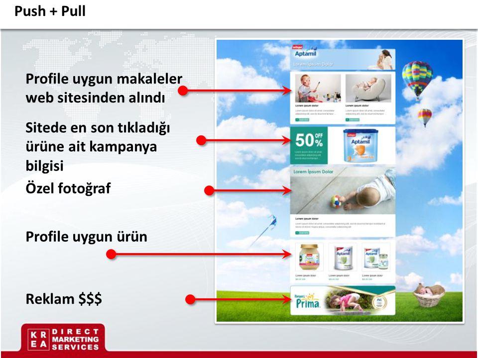 Profile uygun makaleler web sitesinden alındı Sitede en son tıkladığı ürüne ait kampanya bilgisi Profile uygun ürün Reklam $$$ Özel fotoğraf Push + Pu