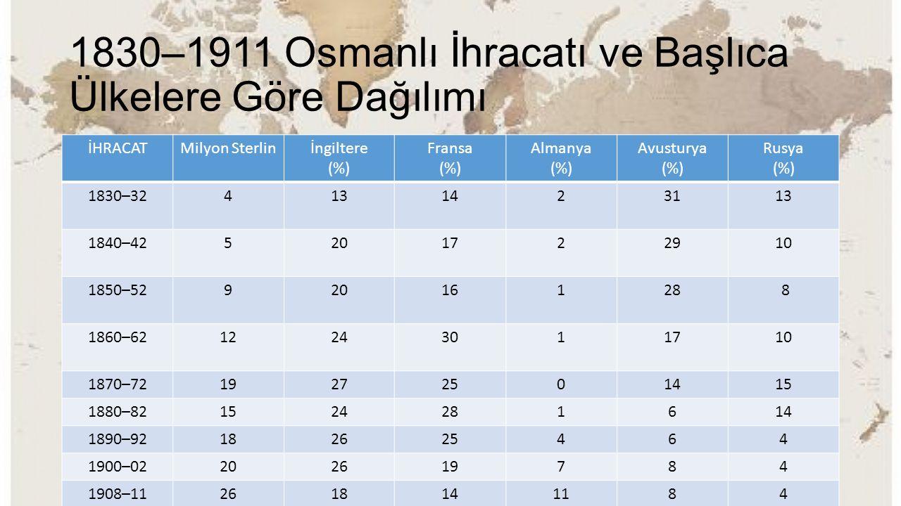 1830–1911 Osmanlı İhracatı ve Başlıca Ülkelere Göre Dağılımı İHRACATMilyon Sterlinİngiltere (%) Fransa (%) Almanya (%) Avusturya (%) Rusya (%) 1830–32