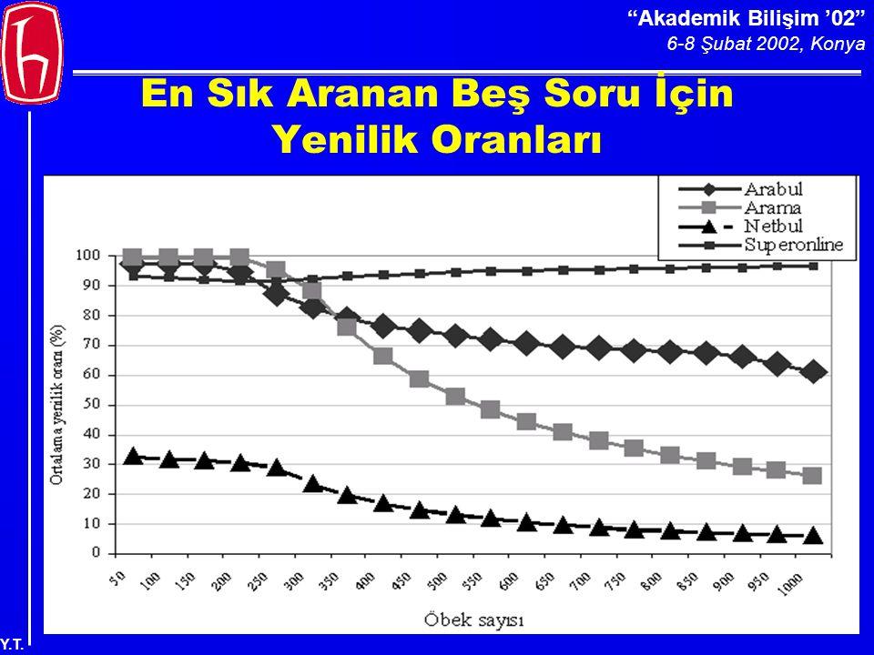 Akademik Bilişim '02 6-8 Şubat 2002, Konya Y.T. En Sık Aranan Beş Soru İçin Yenilik Oranları
