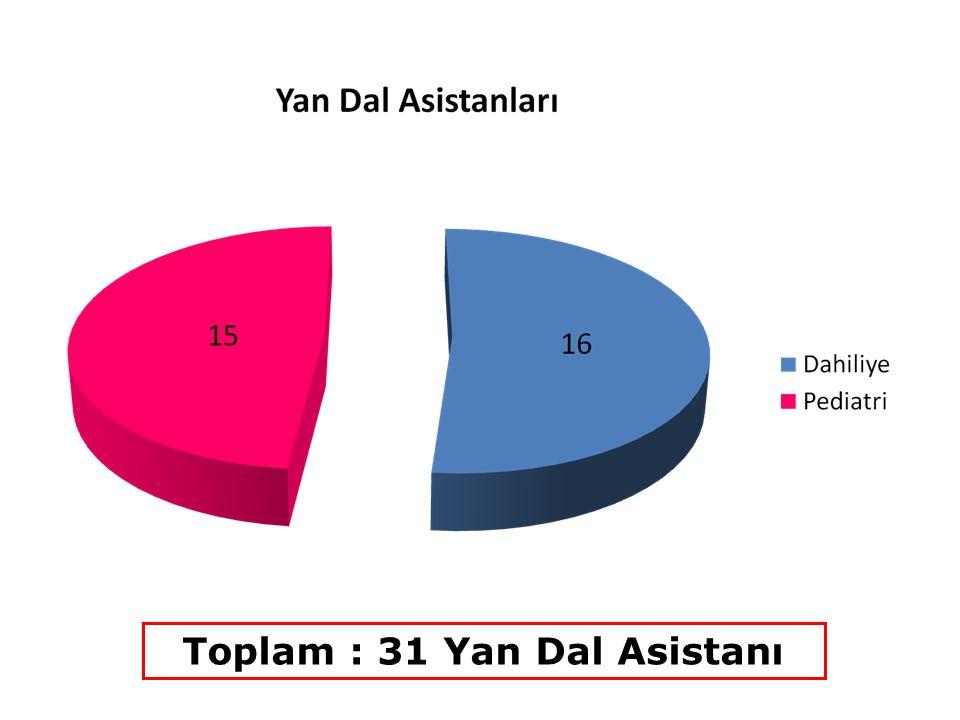 KOCAELİ ÜNİVERSİTESİ TIP FAKÜLTESİ UZMANLIK EĞİTİMİ İLKELERİ 4 Ocak 2013 Tarihindeki Fakülte Kurulu'nda kabul edilmiştir