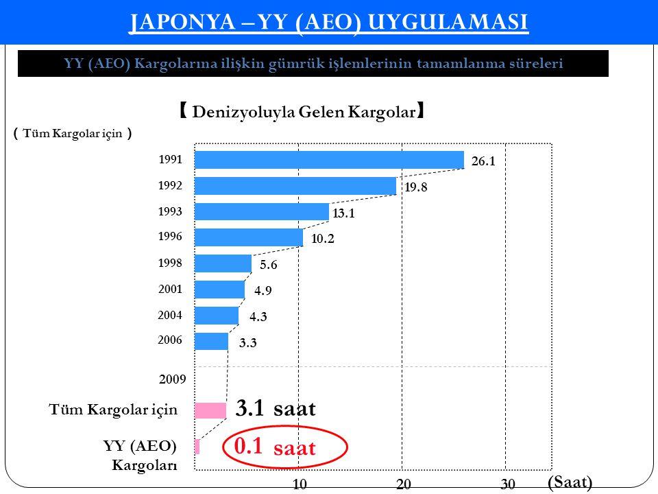 JAPONYA – YY (AEO) UYGULAMASI YY (AEO) Kargolarına ili ş kin gümrük i ş lemlerinin tamamlanma süreleri ( Tüm Kargolar için ) 0.1 102030 (Saat) 【 Deniz