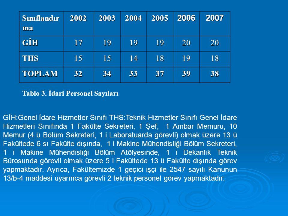 Tablo 3. İdari Personel Sayıları Sınıflandır ma 200220032004200520062007 GİH171919192020 THS151514181918 TOPLAM323433373938 GİH:Genel İdare Hizmetler