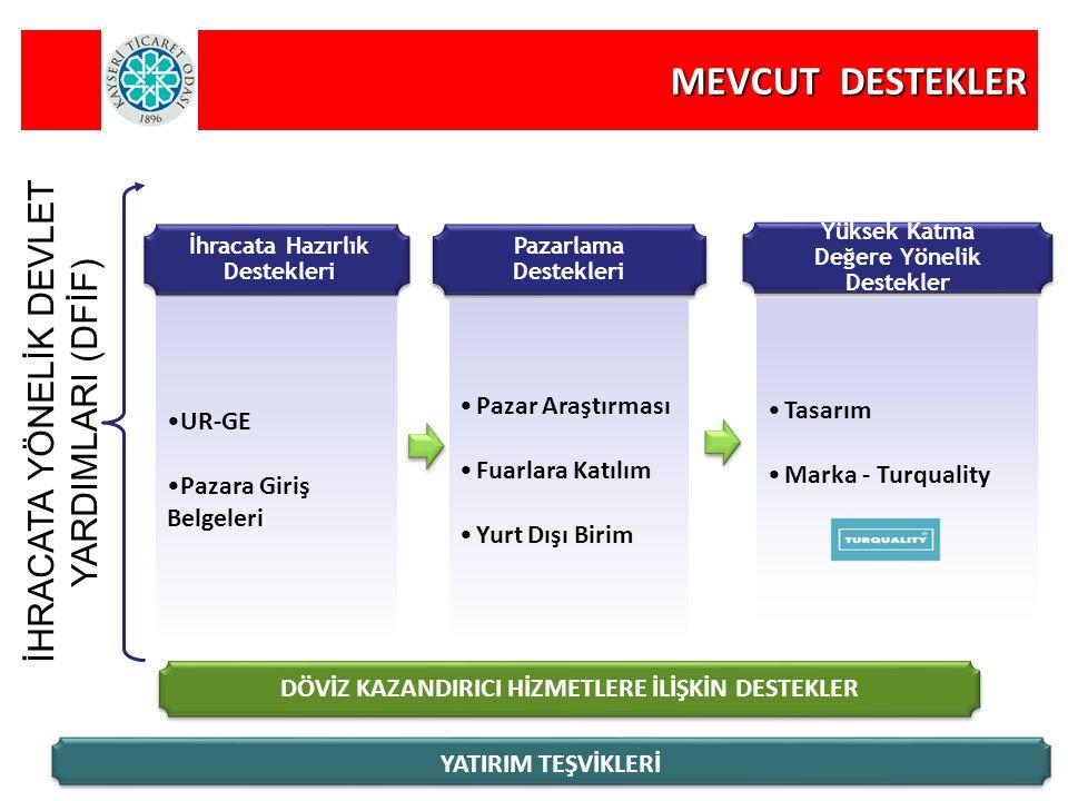 İhracata Hazırlık Destekleri MEVCUT DESTEKLER UR-GE Pazara Giriş Belgeleri Pazar Araştırması Fuarlara Katılım Yurt Dışı Birim Pazarlama Destekleri Yük
