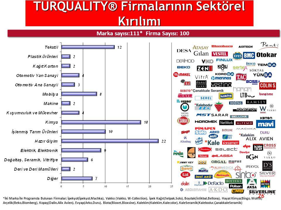 26 TURQUALITY® Firmalarının Sektörel Kırılımı Marka sayısı:111* Firma Sayısı: 100 *İki Marka İle Programda Bulunan Firmalar; İpekyol(İpekyol,Machka),