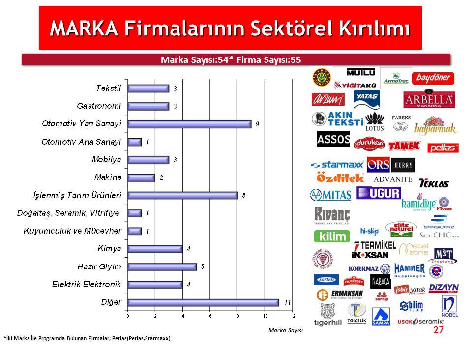 27 MARKA Firmalarının Sektörel Kırılımı Marka Sayısı:54* Firma Sayısı:55 *İki Marka İle Programda Bulunan Firmalar; Petlas(Petlas,Starmaxx) Marka Sayı