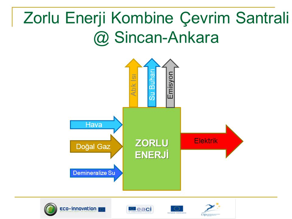 ZORLU ENERJİ Doğal Gaz Hava Demineralize Su Elektrik Atık Isı Su Buharı Emisyon