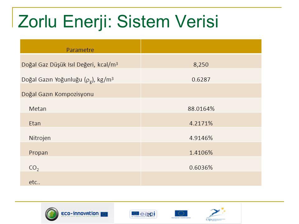 Zorlu Enerji: Sistem Verisi Parametre Doğal Gaz Düşük Isıl Değeri, kcal/m 3 8,250 Doğal Gazın Yoğunluğu (  g ), kg/m 3 0.6287 Doğal Gazın Kompozisyon