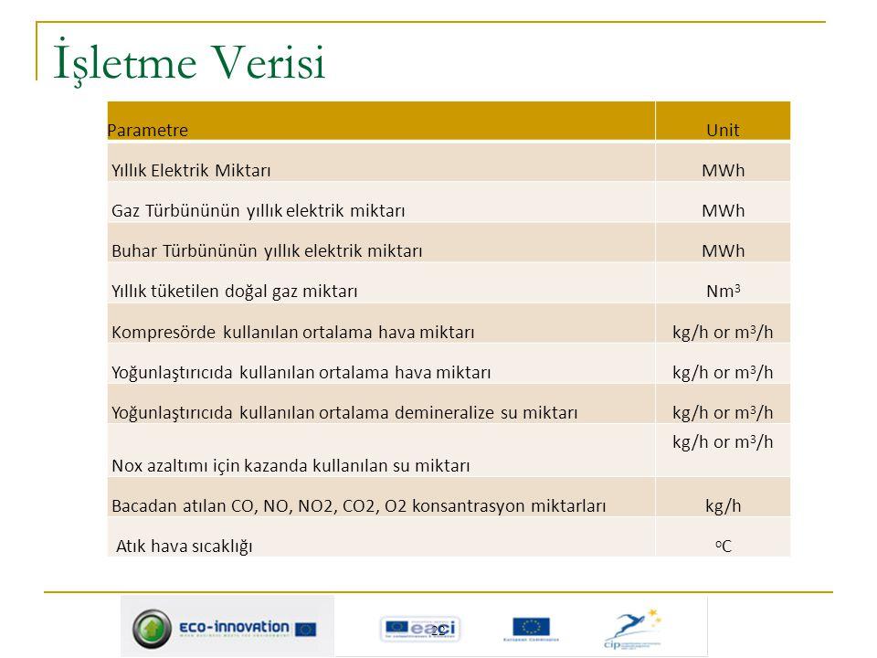 İşletme Verisi ParametreUnit Yıllık Elektrik MiktarıMWh Gaz Türbününün yıllık elektrik miktarıMWh Buhar Türbününün yıllık elektrik miktarıMWh Yıllık t