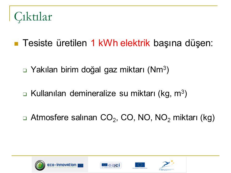 Çıktılar Tesiste üretilen 1 kWh elektrik başına düşen:  Yakılan birim doğal gaz miktarı (Nm 3 )  Kullanılan demineralize su miktarı (kg, m 3 )  Atm