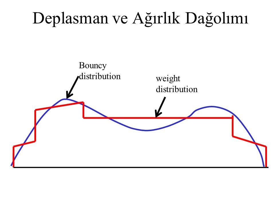 Deplasman ve Ağırlık Dağolımı Bouncy distribution weight distribution