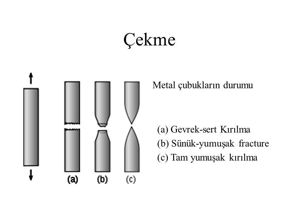 Çekme Metal çubukların durumu (c) Tam yumuşak kırılma (b) Sünük-yumuşak fracture (a) Gevrek-sert Kırılma