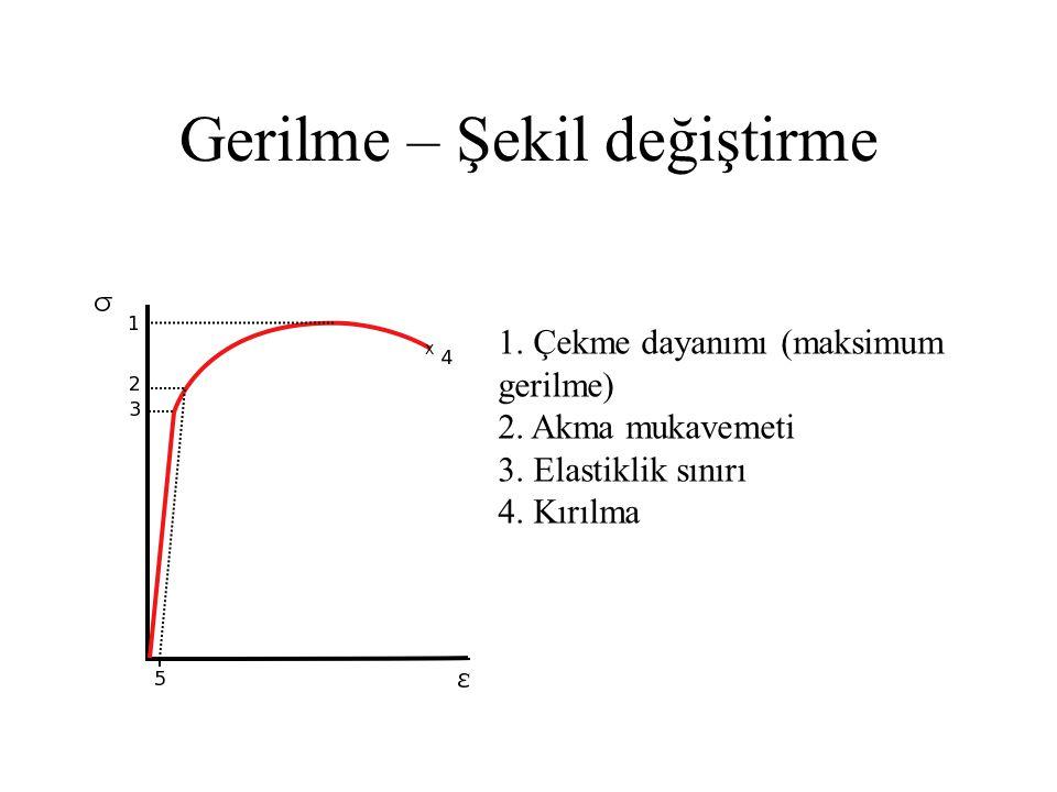 Gerilme – Şekil değiştirme 1. Çekme dayanımı (maksimum gerilme) 2. Akma mukavemeti 3. Elastiklik sınırı 4. Kırılma