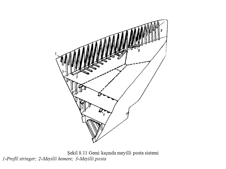 Şekil 8.11 Gemi kıçında meyilli posta sistemi 1-Profil stringer; 2-Meyilli kemere; 3-Meyilli posta