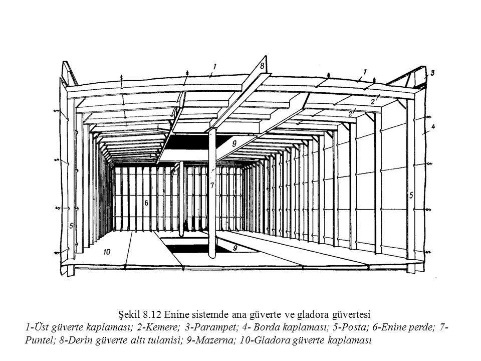 Şekil 8.12 Enine sistemde ana güverte ve gladora güvertesi 1-Üst güverte kaplaması; 2-Kemere; 3-Parampet; 4- Borda kaplaması; 5-Posta; 6-Enine perde;