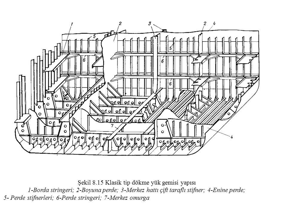 Şekil 8.15 Klasik tip dökme yük gemisi yapısı 1-Borda stringeri; 2-Boyuna perde; 3-Merkez hattı çift taraflı stifner; 4-Enine perde; 5- Perde stifnerl