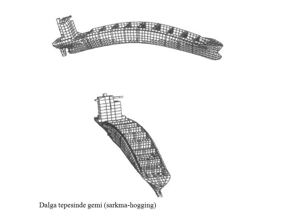 Şekil 8.5 Enine konstrüksiyonda dip ve perde yapısı 1-Enine perde; 2-Merkez omurga; 3-Su geçmez döşek; 4-Dolu döşek; 5-Boş döşek; 6-İç dip kaplaması; 7-Posta geçme slotu; 8-Dikey lama