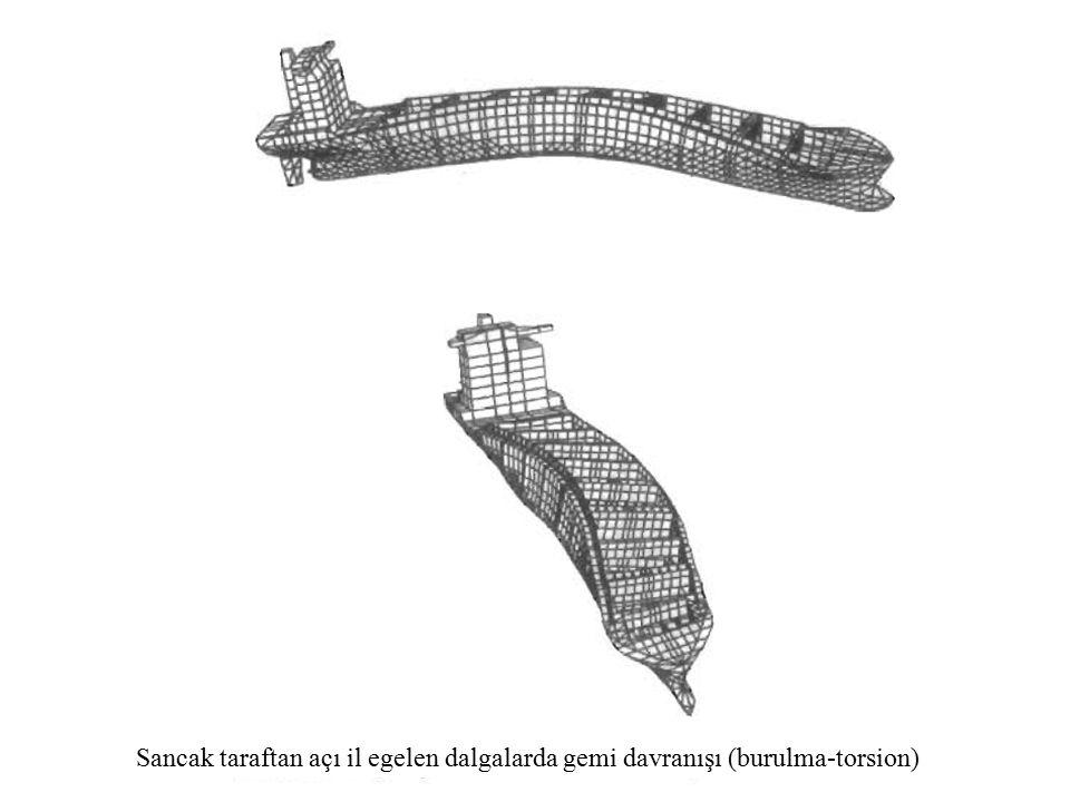 Ship in waves İskele taraftan açılı gelen dalgalarda gemi davranışı (burulma-torsion)