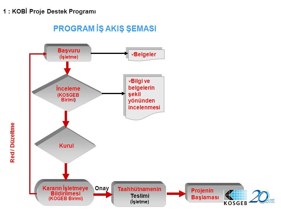 14 Başvuru (İşletme) İnceleme (KOSGEB Birimi) Kurul Kararın İşletmeye Bildirilmesi (KOGEB Birimi) Taahhütnamenin Teslimi (İşletme) Bilgi ve belgelerin