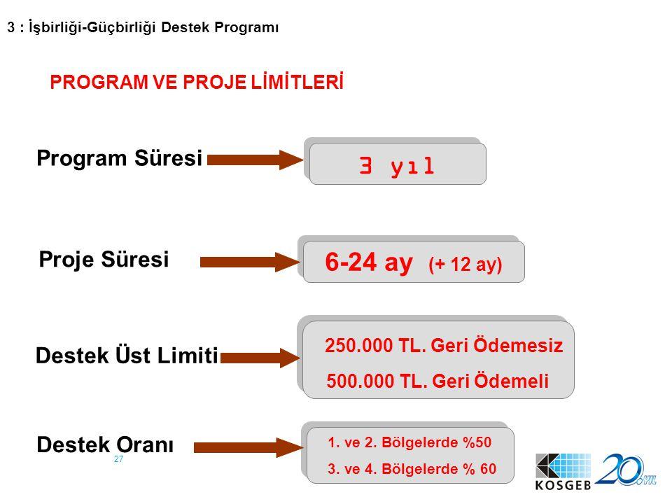 27 Program Süresi 3 yıl Proje Süresi 6-24 ay (+ 12 ay) Destek Üst Limiti 250.000 TL. Geri Ödemesiz 500.000 TL. Geri Ödemeli 250.000 TL. Geri Ödemesiz