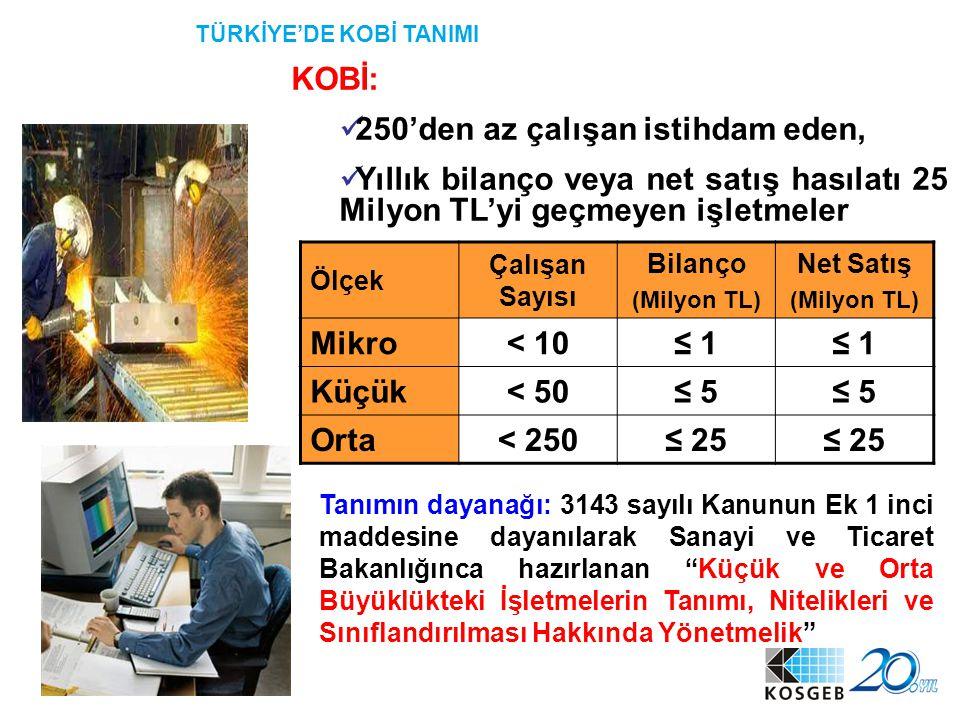 33 KOBİ: 250'den az çalışan istihdam eden, Yıllık bilanço veya net satış hasılatı 25 Milyon TL'yi geçmeyen işletmeler Ölçek Çalışan Sayısı Bilanço (Mi