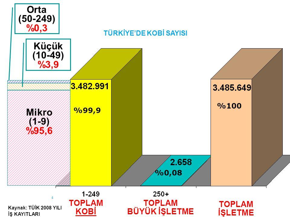 5 *: TÜİK 2007 Sanayi ve Hizmet İstatistikleri **: Yatırım Ortamını İyileştirme Koordinasyon Kurulu çalışmaları (2008) kapsamında TÜİK tarafından hesaplanmıştır ***: BDDK 2009 verileri  KOBİ'ler;  Toplam işletme sayısının %99,9*'unu  Toplam istihdamın %79*'unu  Toplam katma değerin %56*'sını  Toplam satışların %67*'sini  Toplam yatırımların %62*'sini  Toplam ihracatın %56**'sını oluşturmaktadır.