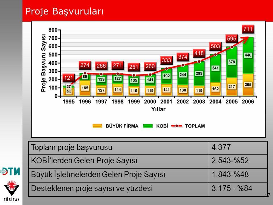 17 Proje Başvuruları Toplam proje başvurusu4.377 KOBİ'lerden Gelen Proje Sayısı2.543-%52 Büyük İşletmelerden Gelen Proje Sayısı1.843-%48 Desteklenen p