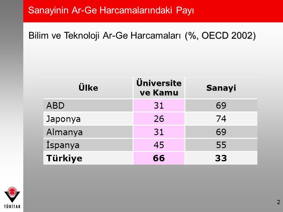 2 Ülke Üniversite ve Kamu Sanayi ABD3169 Japonya2674 Almanya3169 İspanya4555 Türkiye6633 (%, OECD 2002) Bilim ve Teknoloji Ar-Ge Harcamaları (%, OECD