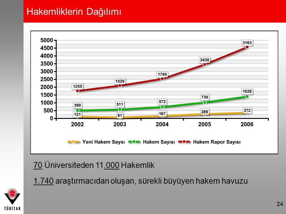 24 Hakemliklerin Dağılımı 70 Üniversiteden 11.000 Hakemlik 1.740 araştırmacıdan oluşan, sürekli büyüyen hakem havuzu