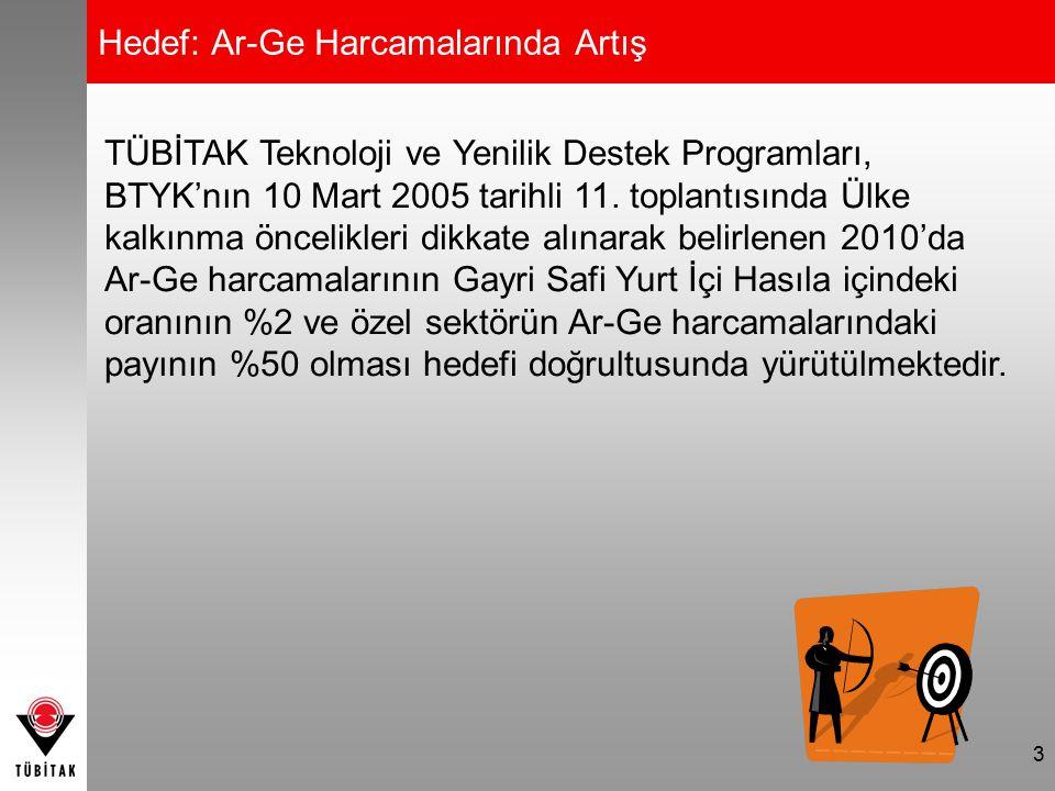 Teknoloji ve Yenilik Destek Programları Başkanlığı (TEYDEB) Atatürk Bulvarı No:221 Kavaklıdere ANKARA 0312 4661389 - 0312 4671801 www.teydeb.tubitak.gov.tr teydeb@tubitak.gov.tr