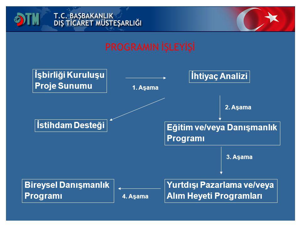 İşbirliği Kuruluşu Proje Sunumu 1. Aşama İhtiyaç Analizi 2.