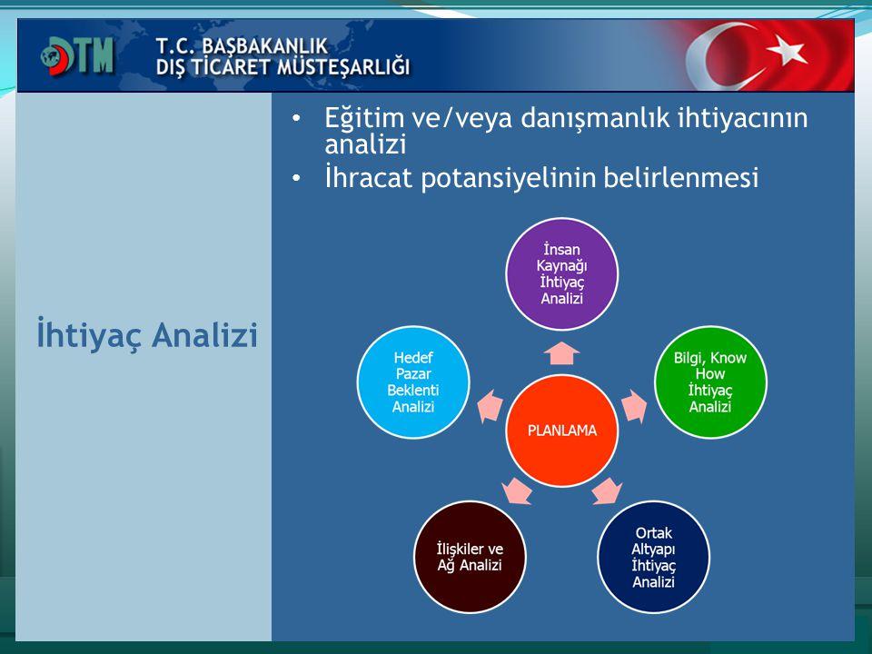 İhtiyaç Analizi Eğitim ve/veya danışmanlık ihtiyacının analizi İhracat potansiyelinin belirlenmesi