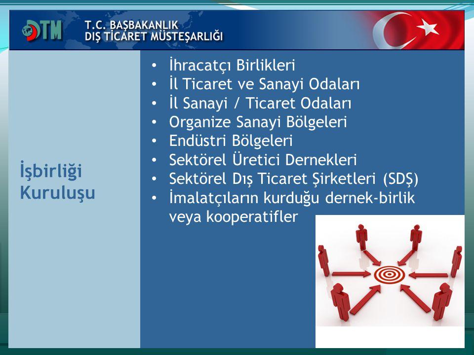 İşbirliği Kuruluşu İhracatçı Birlikleri İl Ticaret ve Sanayi Odaları İl Sanayi / Ticaret Odaları Organize Sanayi Bölgeleri Endüstri Bölgeleri Sektörel Üretici Dernekleri Sektörel Dış Ticaret Şirketleri (SDŞ) İmalatçıların kurduğu dernek-birlik veya kooperatifler