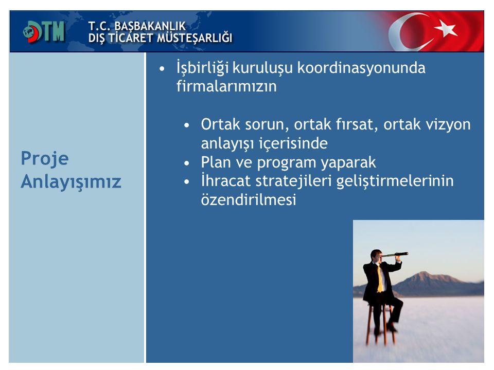Sektörel Ticaret Heyeti ve Alım Heyeti Programları Desteği Başvuru Mercii : Dış Ticaret Müsteşarlığı Hedef Kitle : İşbirliği Kuruluşları Destek Oranı : % 50 (Maks 150.000 USD)