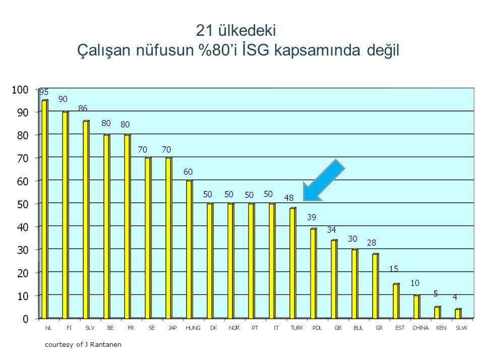 4 21 ülkedeki Çalışan nüfusun %80'i İSG kapsamında değil /courtecy of J Rantanen courtecy of J Rantanen courtesy of J Rantanen